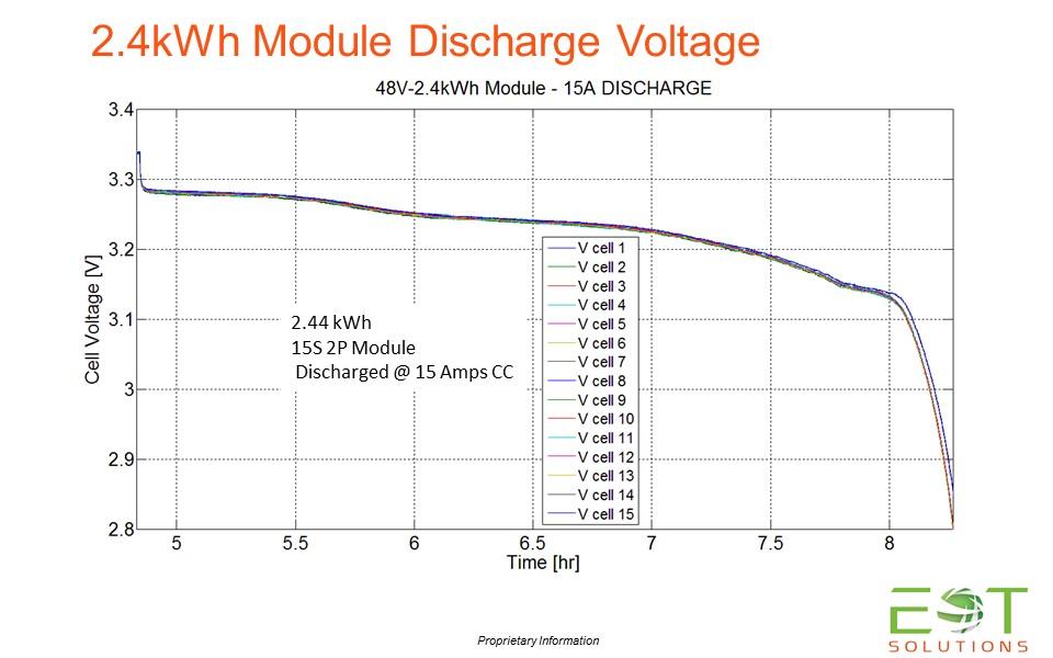 Discharge Voltage 2.4kWh Module