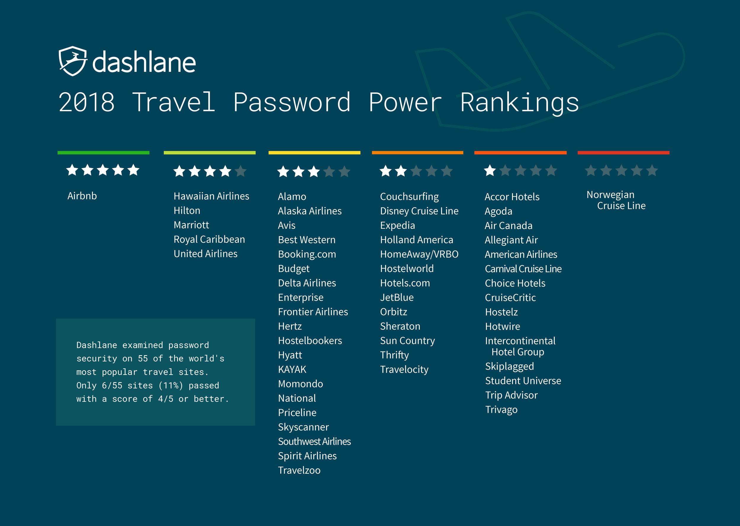 Photo credit: Dashlane  2018 Travel Website Password Power Rankings