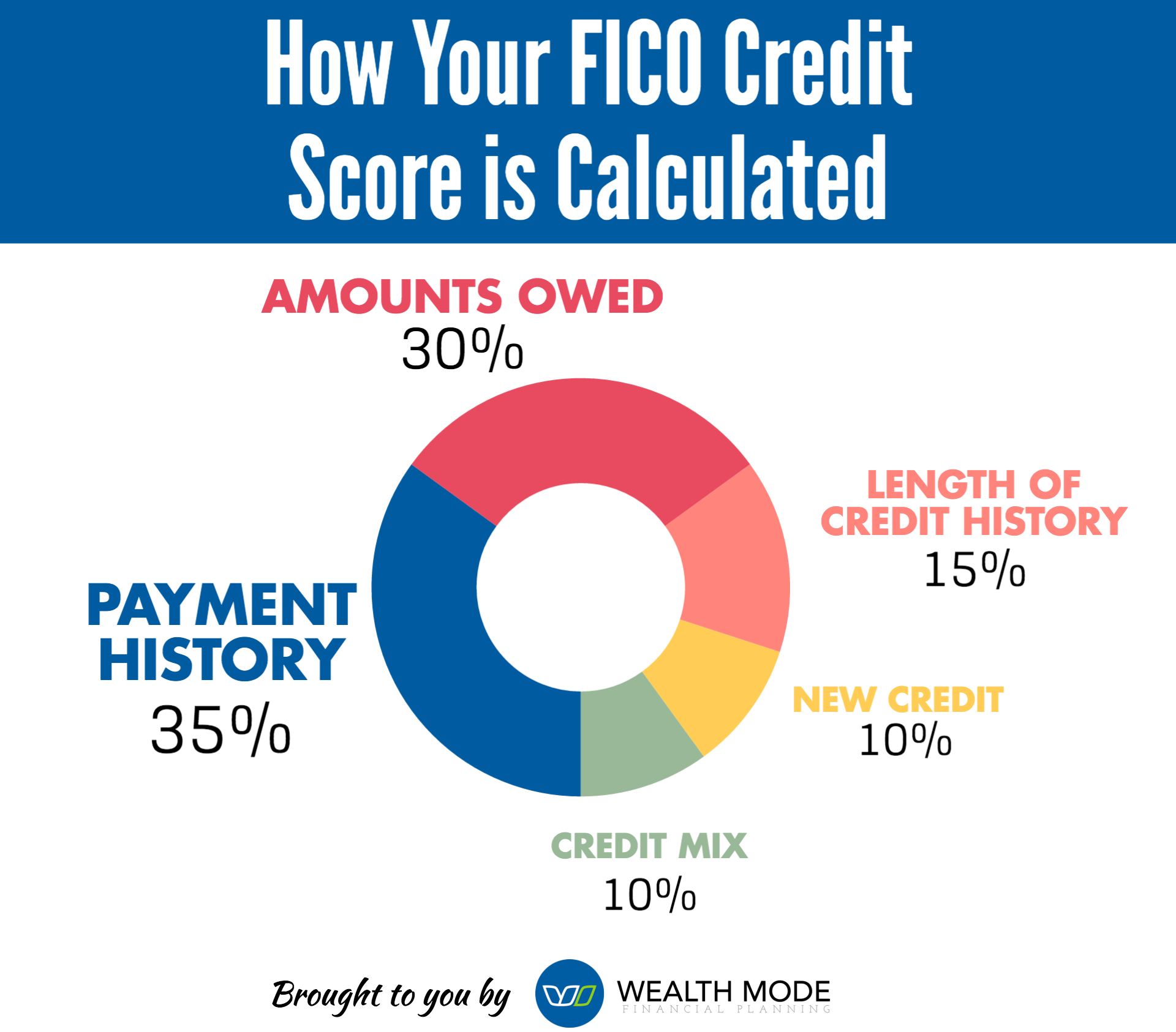 FICO Credit Scoring Factors