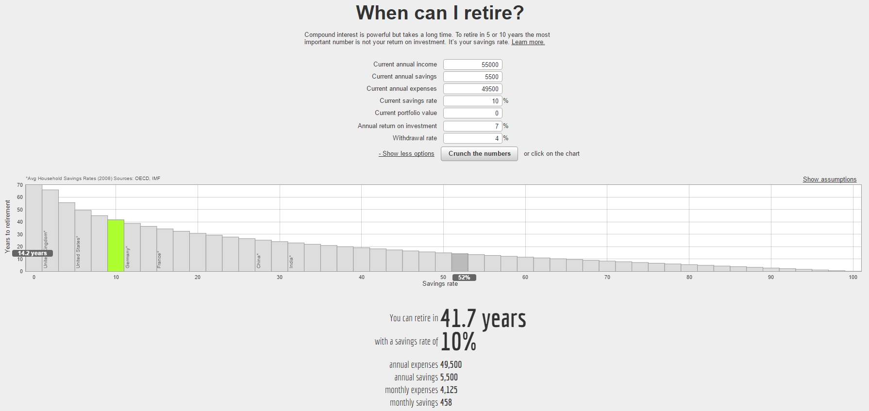 Networthify's Early Retirement Calculator - 10% Savings Rate at $55,000 annual income