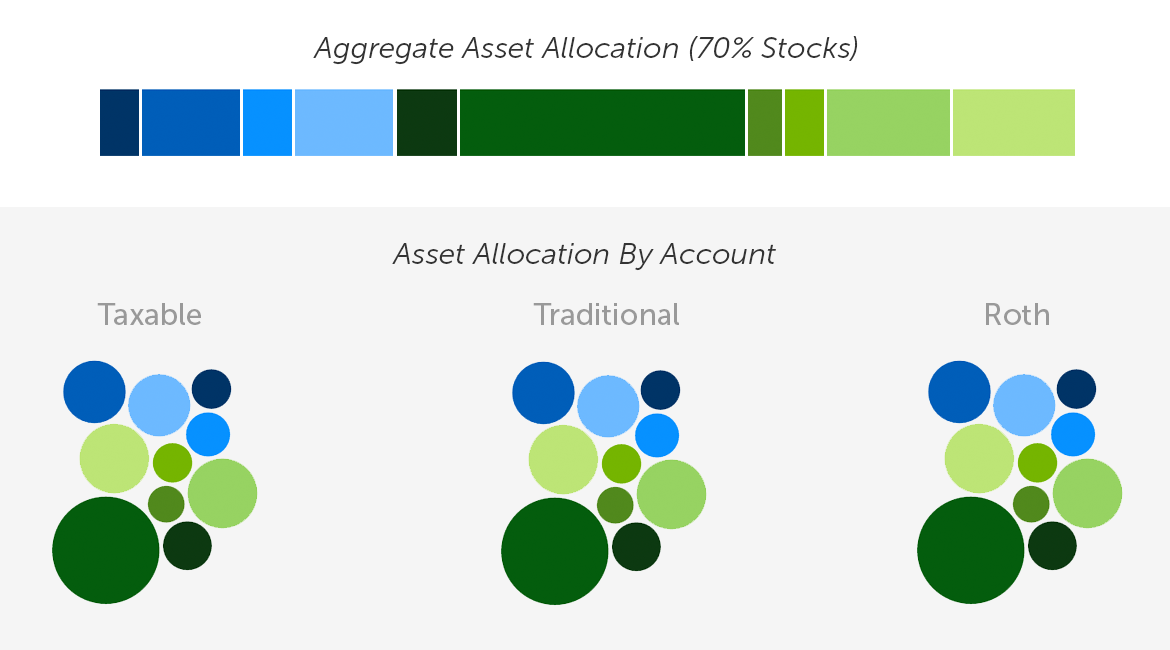 Tax-Coordinated Portfolio.png