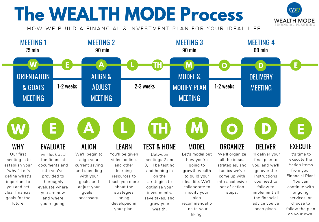 The Wealth Mode Process.png