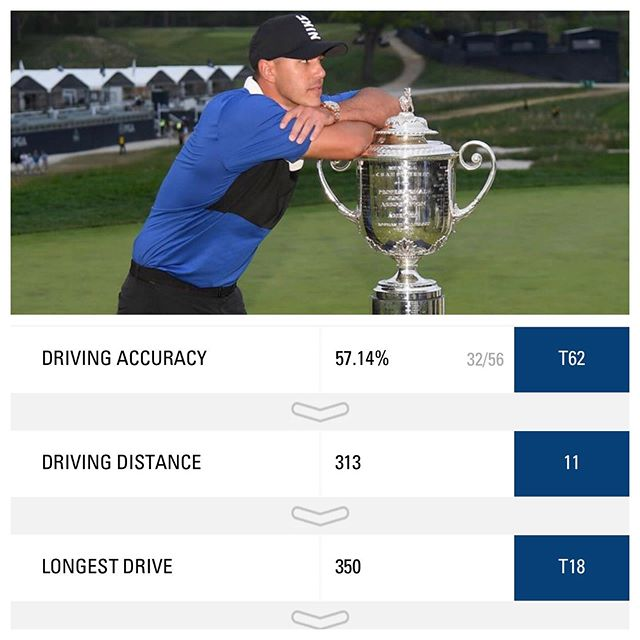 Had a chance to look at some stats today for the PGA Championship this past weekend. Here are some distance stats for Brooks driving! His longest drive of the weekend was 350 yards and he averaged 313 for the tournament!  These guys are all hitting it so far now. The tour average is 293 yards for drives!  This reminded me why, when assessing, we have 2 ways of testing speed and power. If these 2 tests improve the likelihood of our athletes distance increasing is very probable.  Are you on a strength training program? If not, you need to be as soon as possible. The top level golfers are getting stronger everyday. If you are on a strength program, are you testing for improvements in speed and power? It's simple to do so make sure to implement!  #WSPFamily #WestlakeSportsPerformanceAndFitness