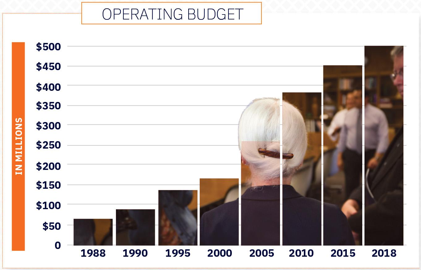 Operating budget.jpg
