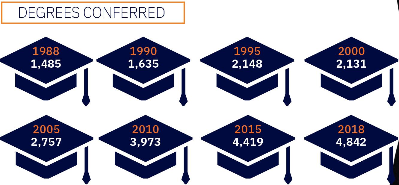 degrees conferred.jpg