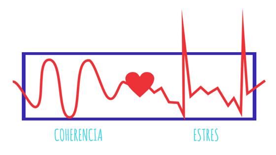 Coherencia o Stress?