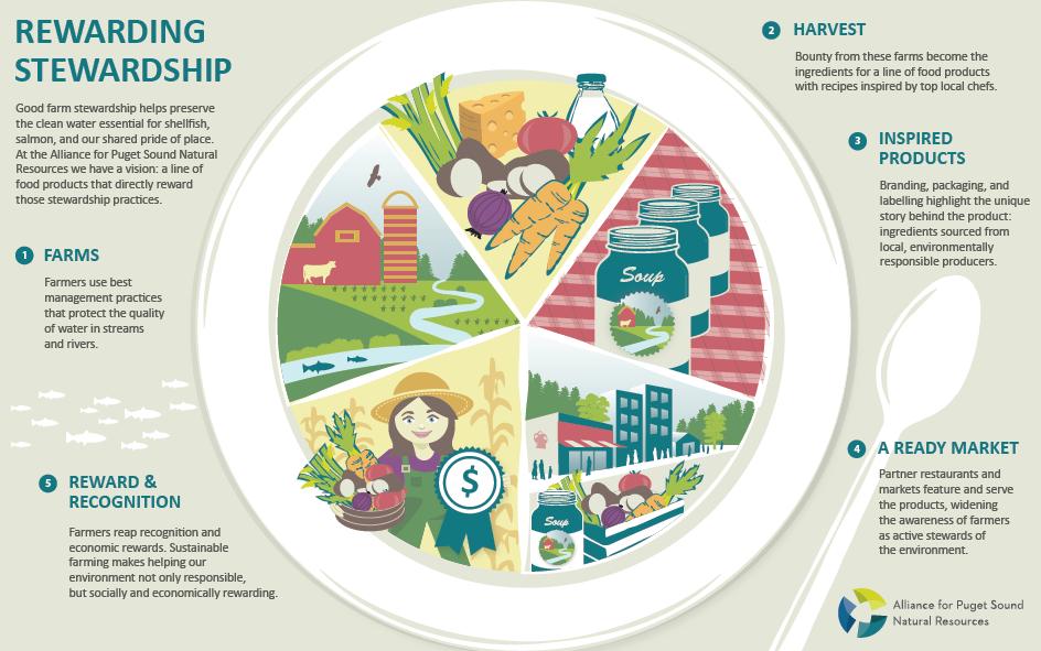 Rewarding Stewardship Infographic