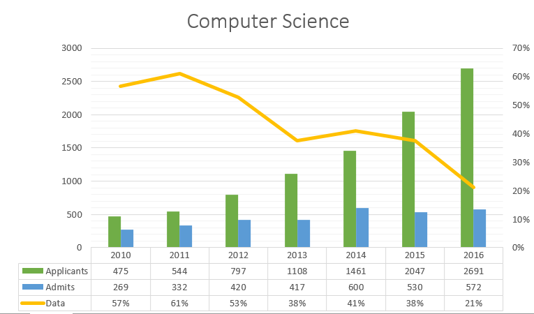 Data requested and received from the Office of Admissions, December 2016.