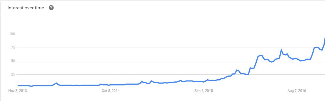 interest in VR