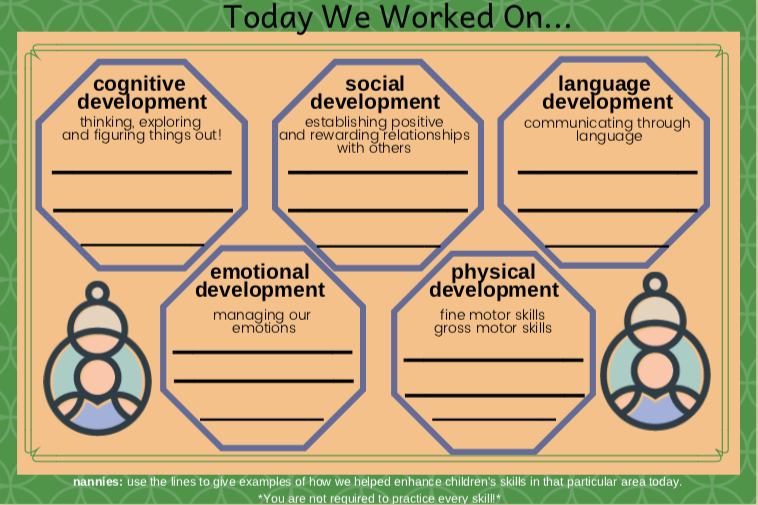 Using the care cards (pictured), nannies will keep a record of the areas they worked on each day. Not all five areas are necessarily recorded each day.