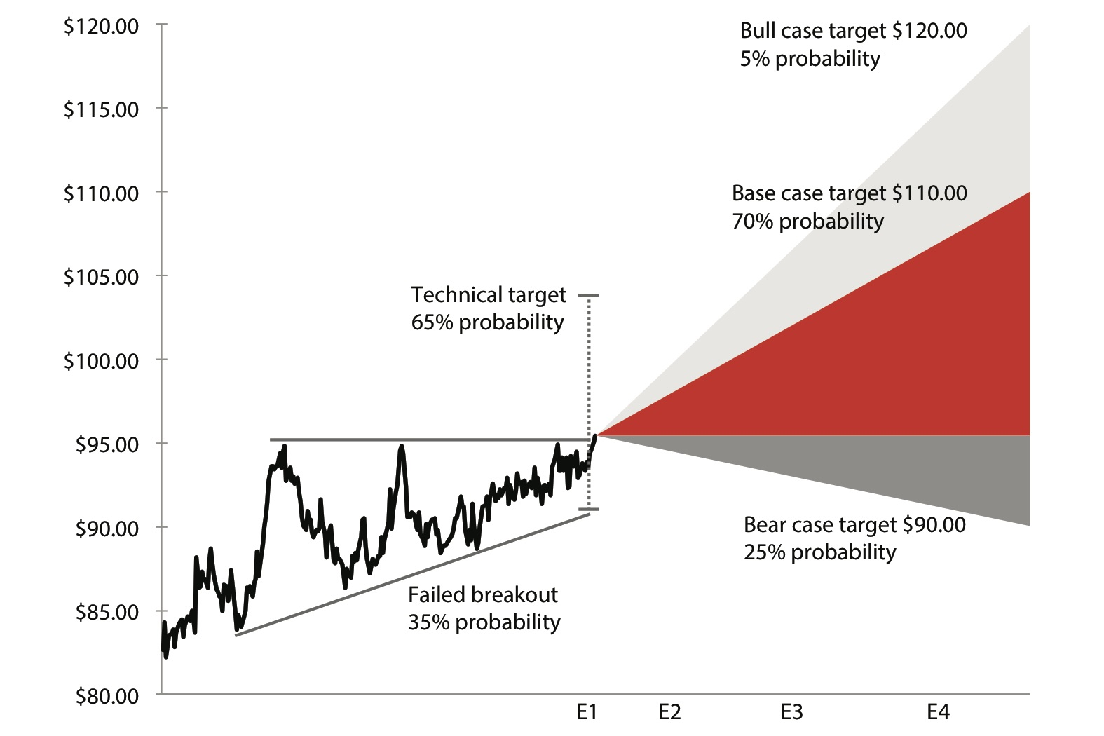 JPEG Figure 7.4 Prob Adj Market Risk Reward.jpg