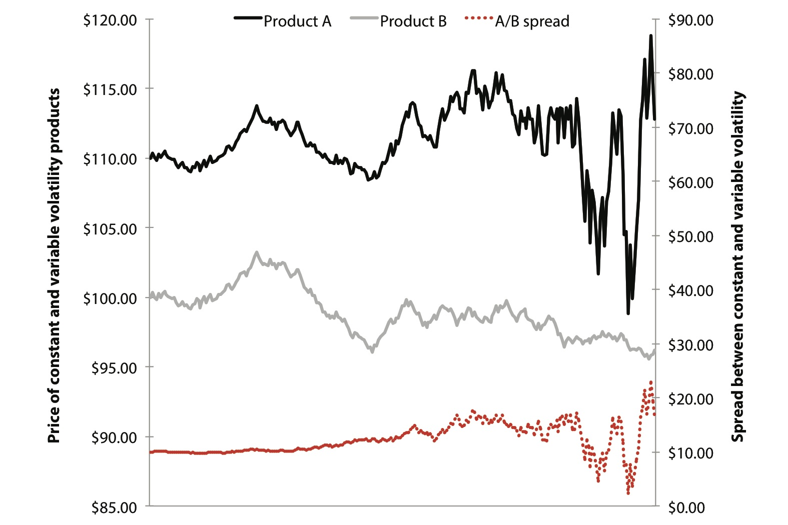 JPEG Figure 9.8 Spreads With Differing Volatility.jpg