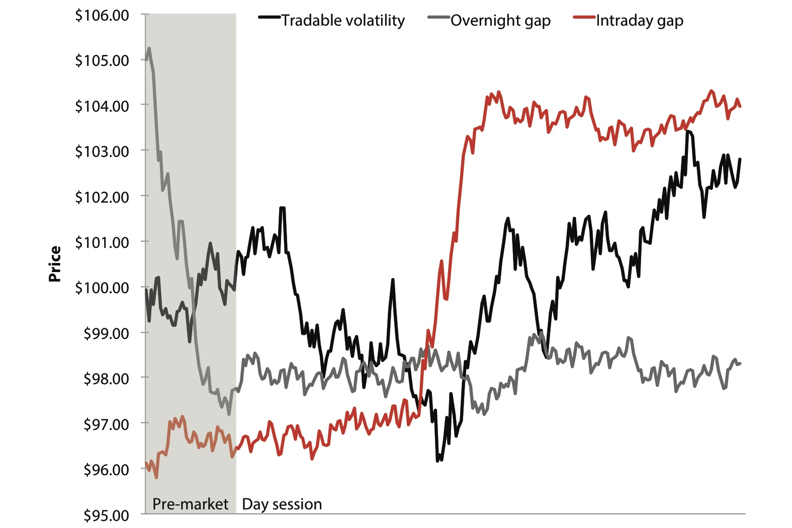 JPEG Figure 14.2 Different Daily Distributions of Volatility.jpg