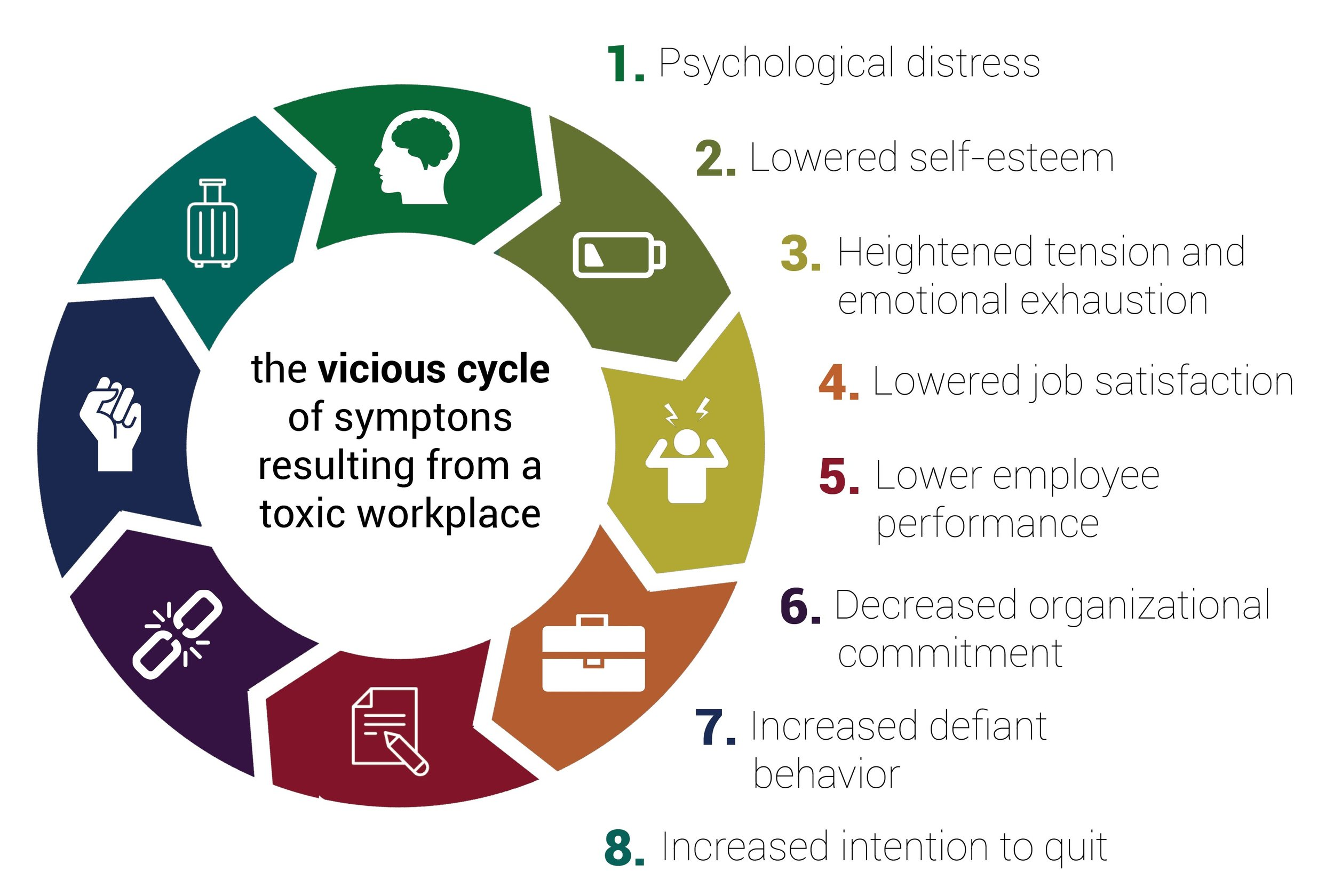 how to know the symptoms of toxic workplace environment