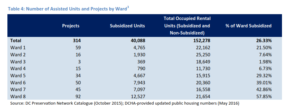 Housing Preservation Strike Force Report, Page 7
