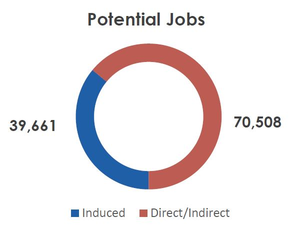 """""""Of the 110,169 potential infrastructure-related NPS jobs, 64 percent would be direct and indirect jobs."""" -  CADMUS  and the Pew Charitable Trusts"""