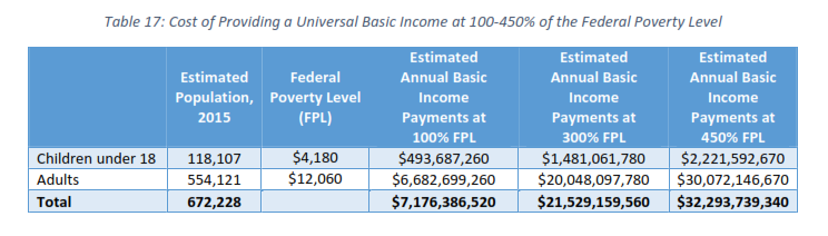 Approaches and Strategies for Providing a Minimum Income in the District of Columbia  (p. 35)