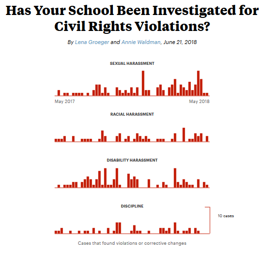 Screenshot_2018-07-24 Has Your School Been Investigated for Civil Rights Violations .png