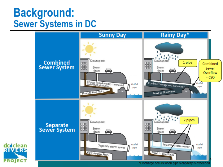 dc water  presentation  (pdf) on the DC Clean Rivers Project Green Infrastructure Program in 2015