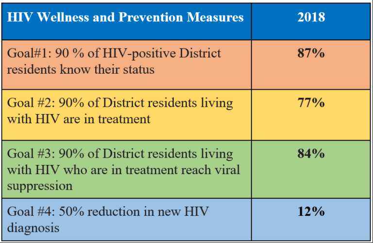 hiv wellness and prevention measures table