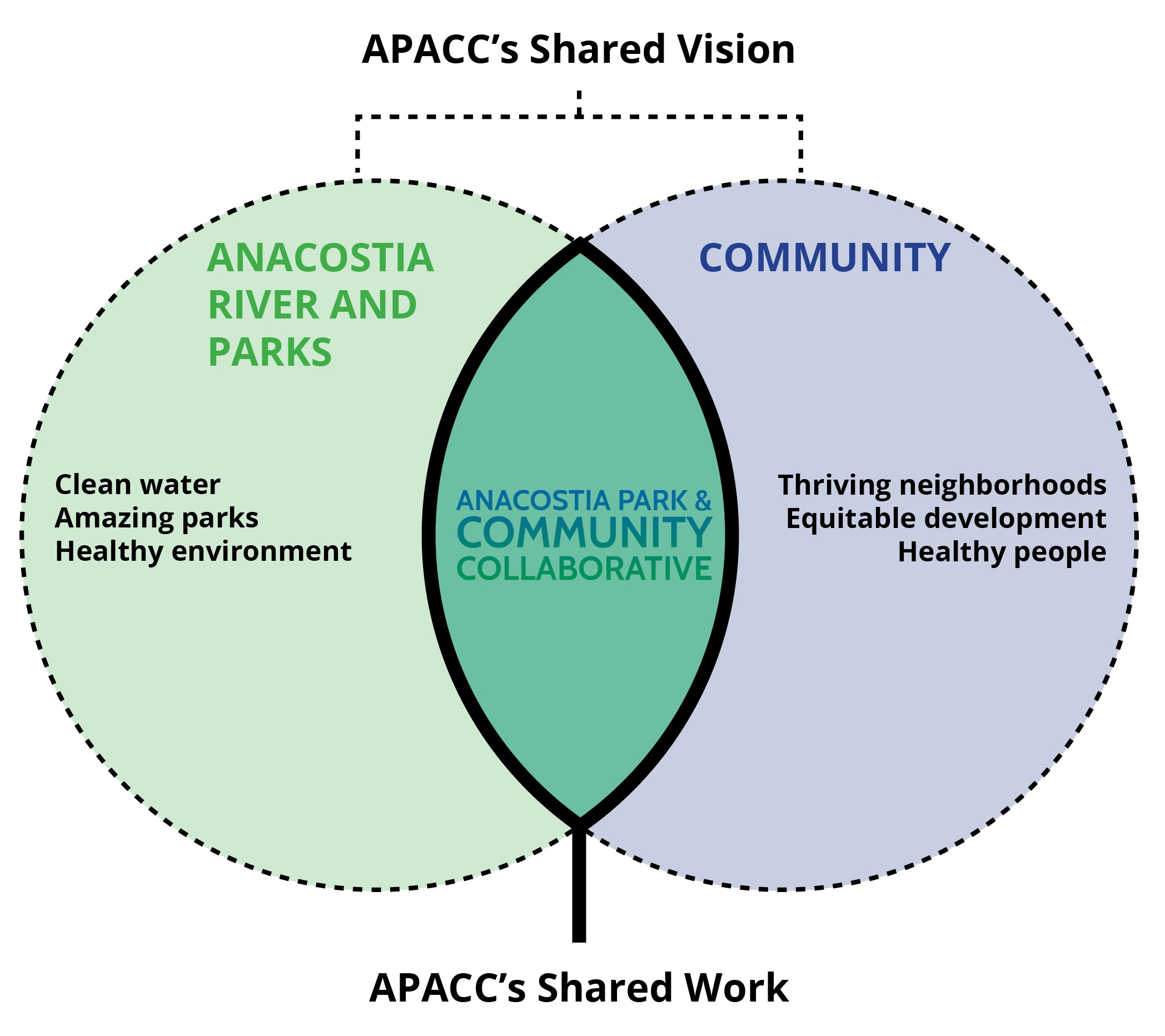 APACC shared vision.jpg
