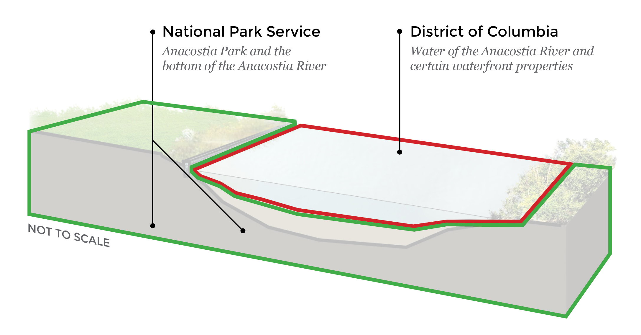 The bottom of the river and much of the parkland along the river are managed by the National Park Service, but the water of the river belongs to the District. There are areas along the river owned by the District, Maryland government agencies and private owners as well.