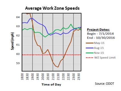 Work Zone Speeds.jpg