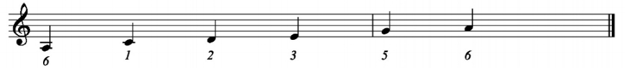 A minor pentatonic scale uses the exact same notes as the major scale, but begins with the 6th degree of the major scale.