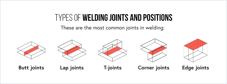 04 - Types of Welding Joints.png