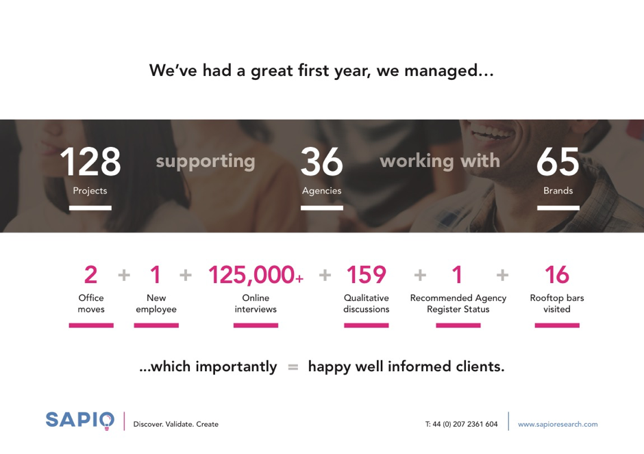 Sapio's first year in numbers