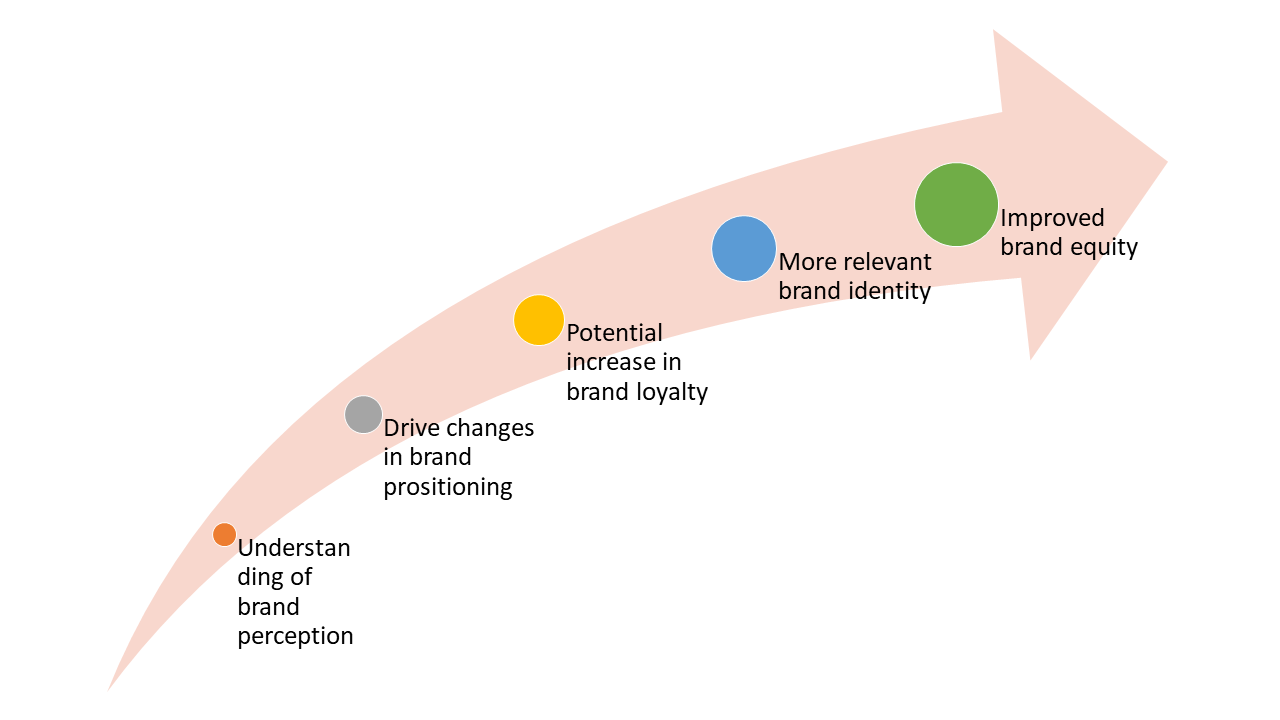 Figure 2: The importance of brand perception visualised