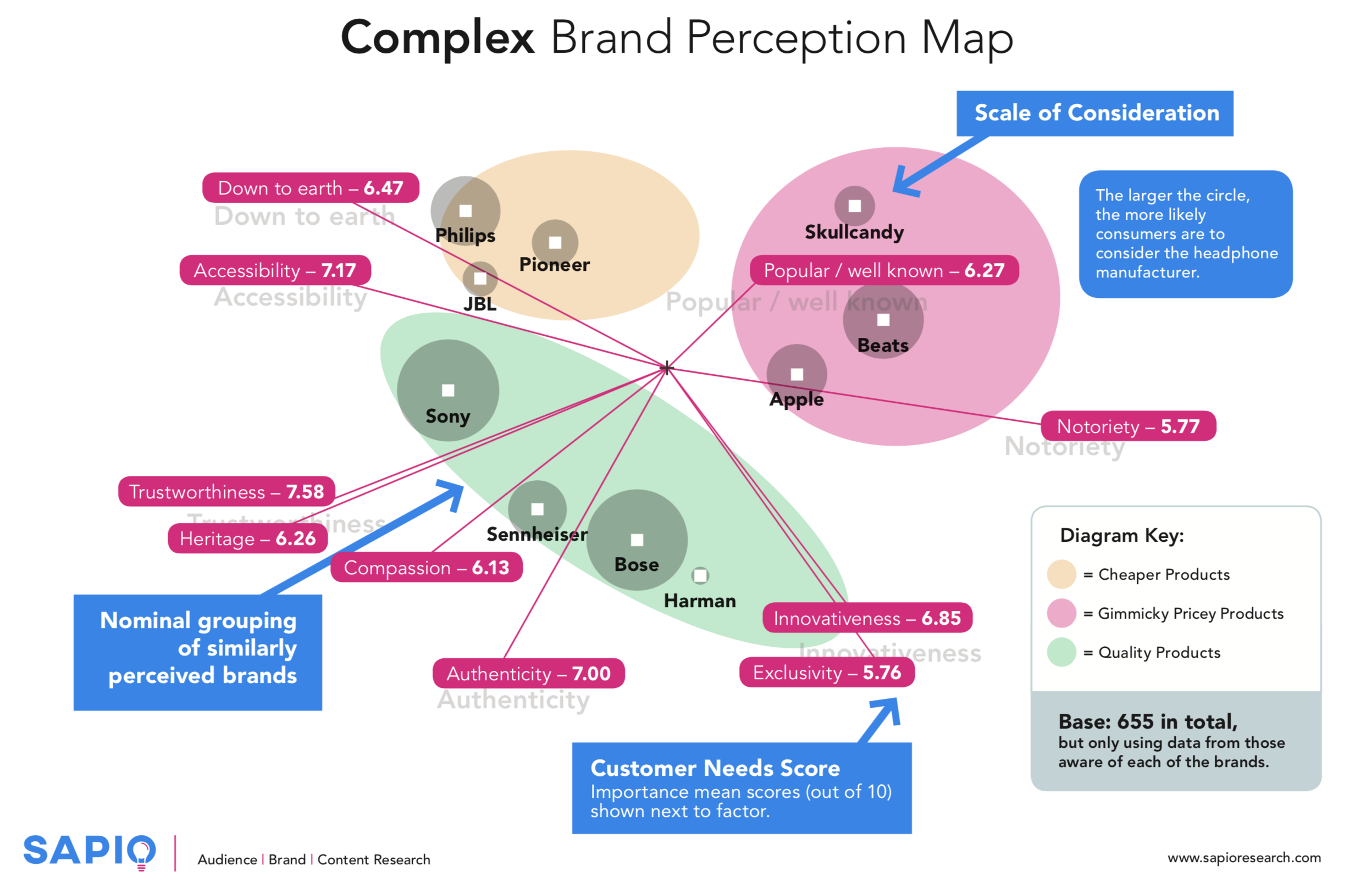 Figure 2 – Complex Brand map of ten brands against ten customer needs, overlaid with their scale of purchase consideration