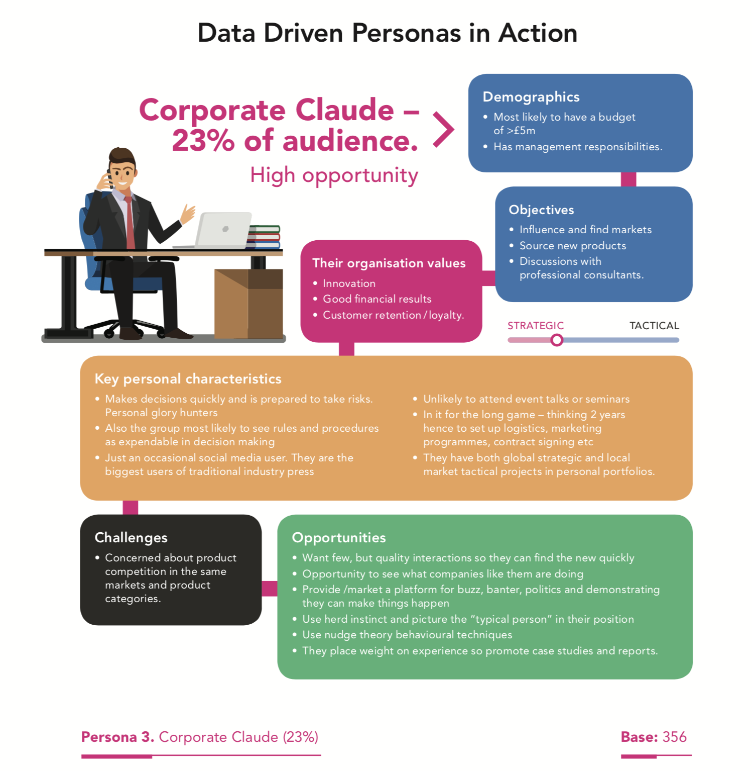 Data Driven persona example Corporate Claude