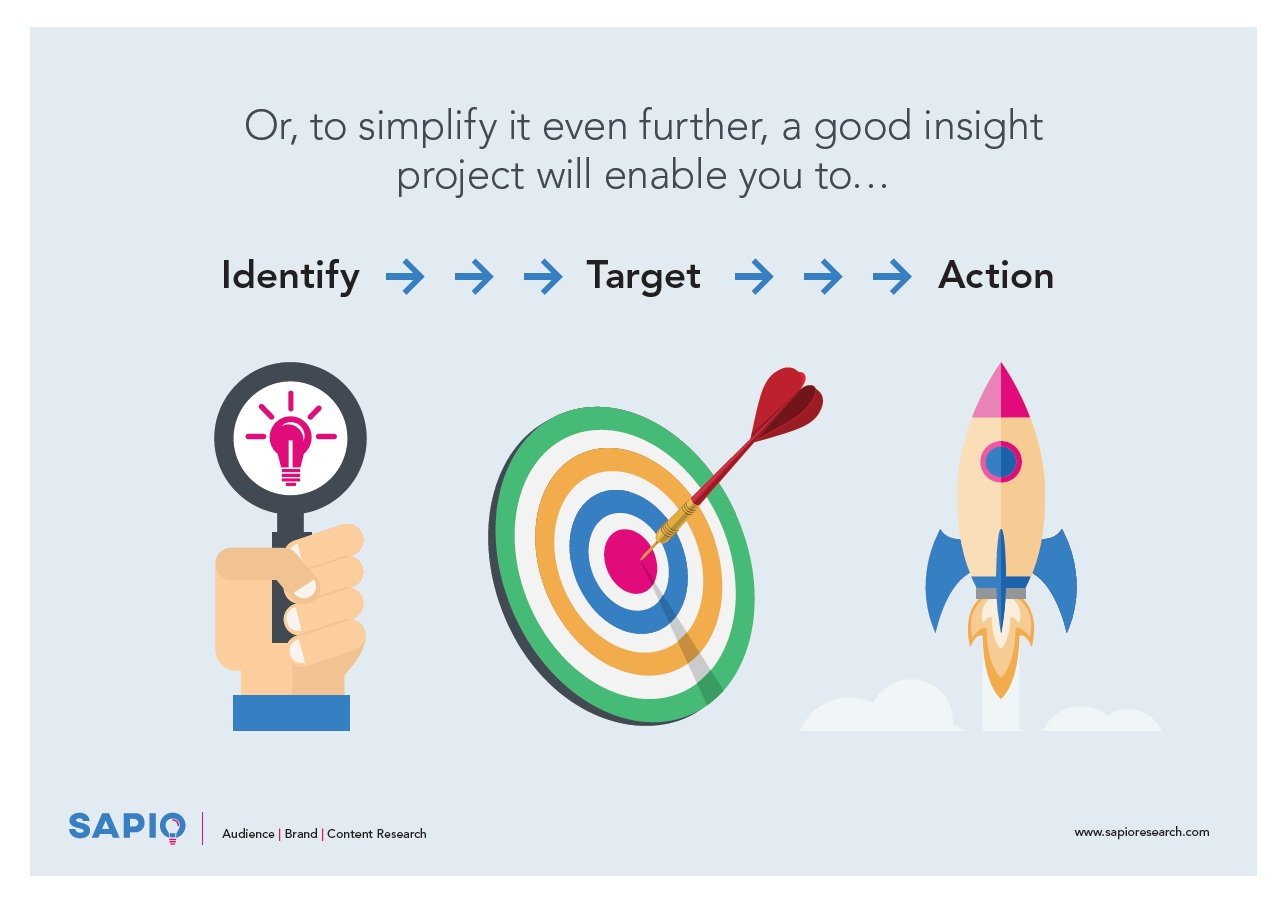 Identify, target, action