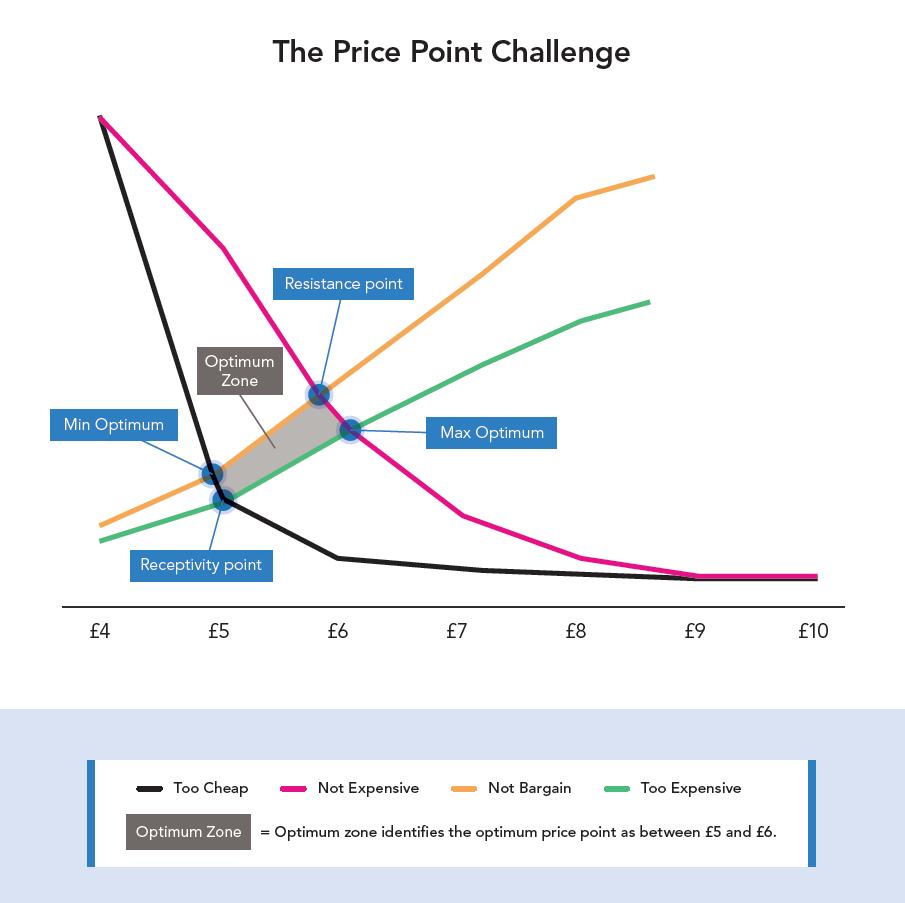Van Westendorp Price Sensitivity Model (PSM), Sapio Research