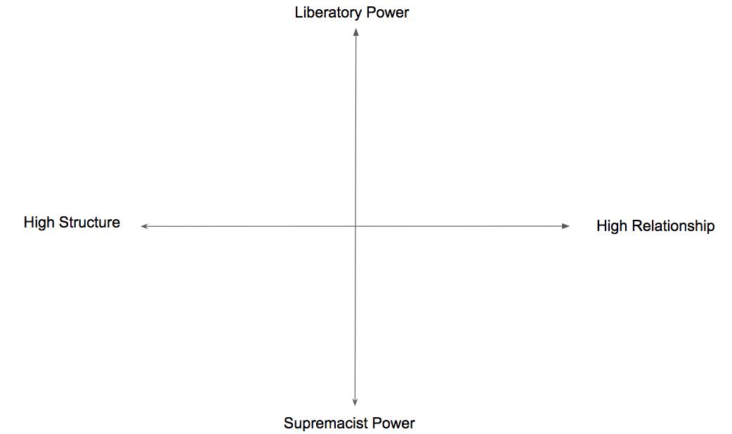 The Power / Structure Matrix