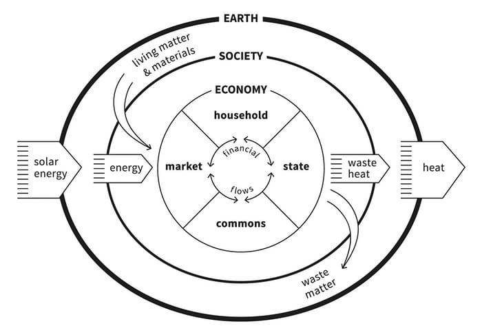 raworth economic flow diagram.jpg