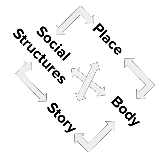 place-body-story-structure.png
