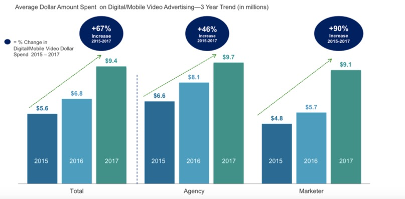 Average spending on video advertising Source: IAB 2017