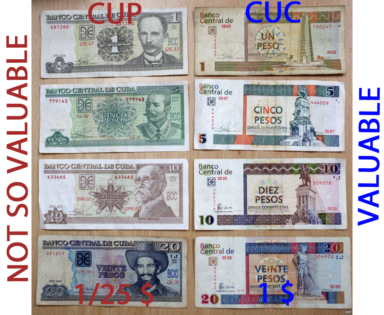 Easiest way to remember the difference between the two currencies ... CUCs have pictures of statues and monuments while CUPs have pictures of actual people.