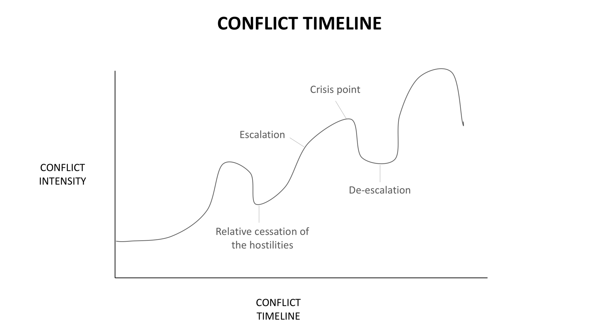 Group Think Conflict timeline.png