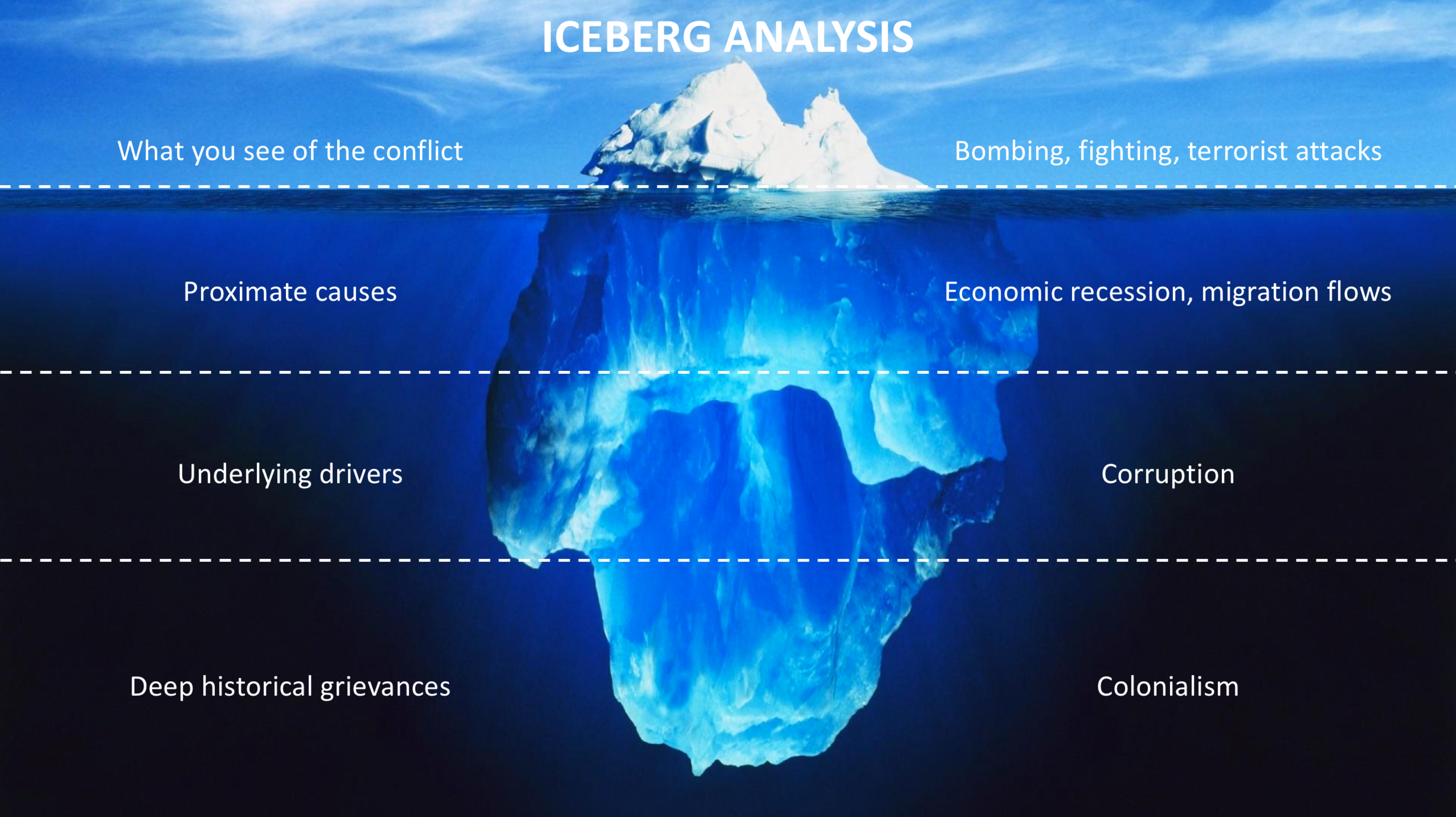 Group Think Iceberg analysis.png