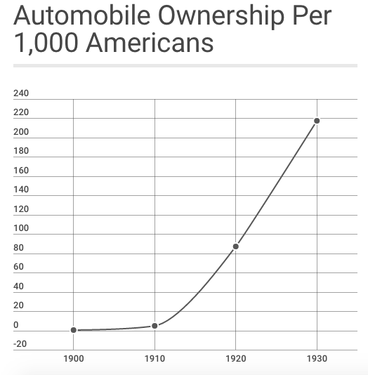 automobile-ownership