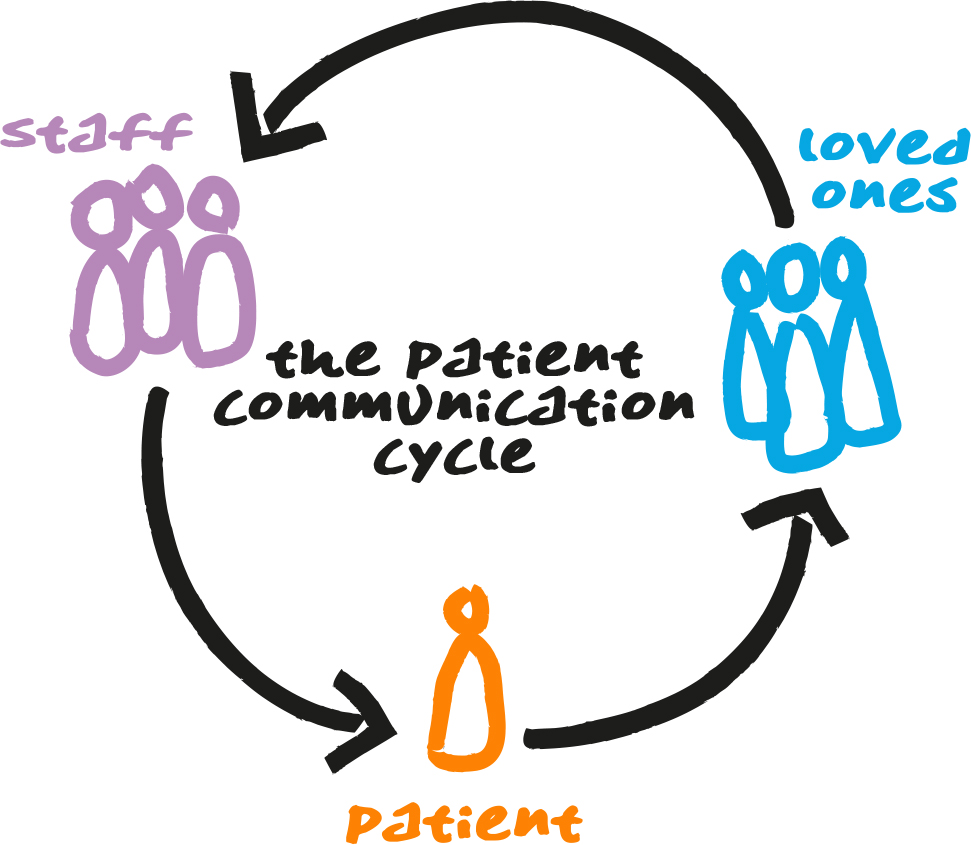 Patient Communication Cycle