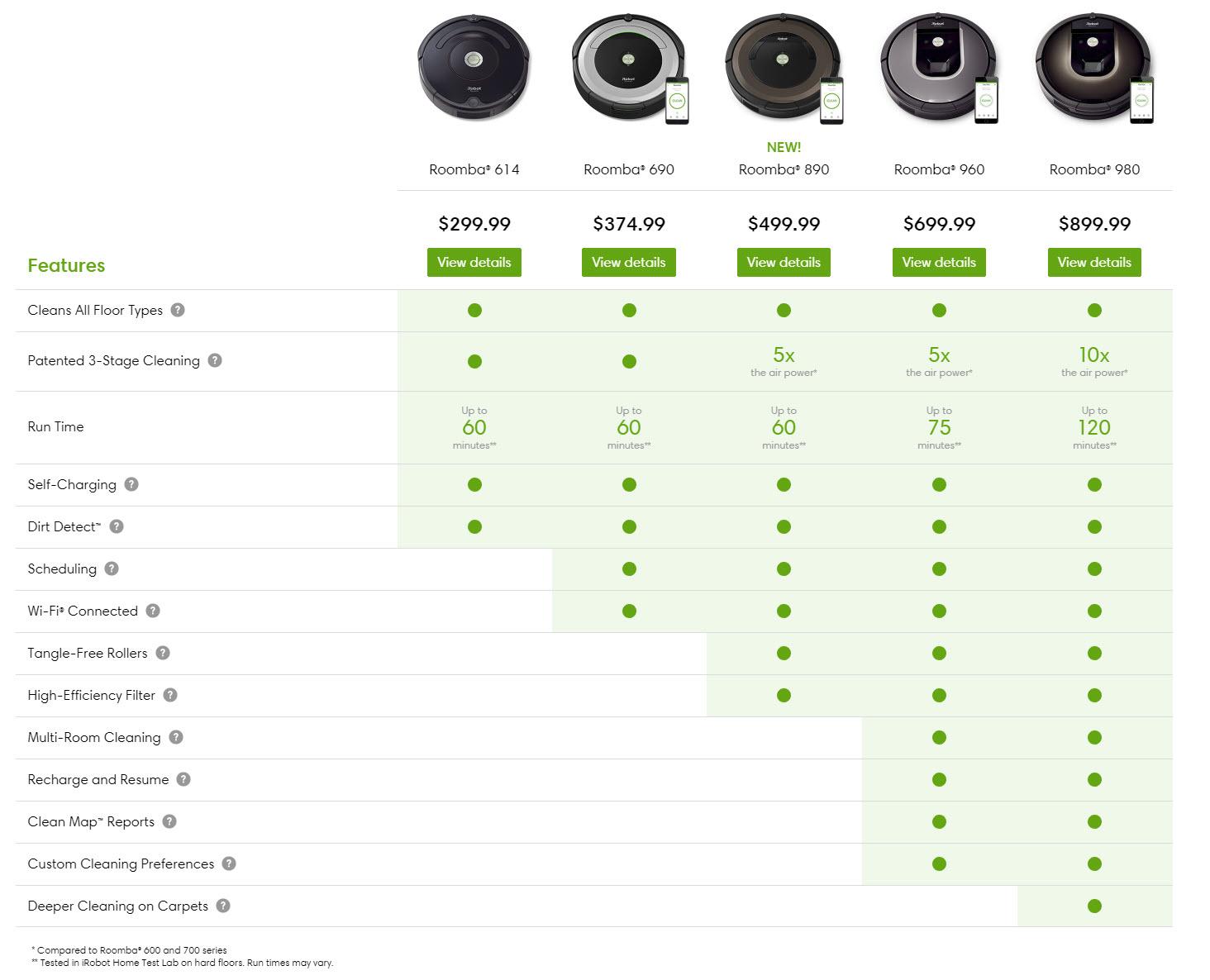 Comparison chart. Courtesy of Roomba.com