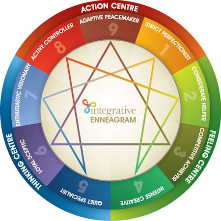 Integrative Enneagram Wheel English.jpg