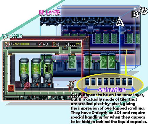 Però questo schemino creato da M2 per il blog ufficiale SEGA vi spiega un po' di cose. E vi spiega anche perché, con adorabile spocchia, gli sviluppatori chiamino questa loro tecnica emulativa stereoscopica GIGADRIVE. Che zarri.