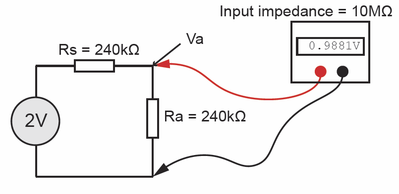 Figure 1: without the meter, the voltage at point Va will be exactly 1.000V, but when the meter is connected the 10MΩ input impedance loads the circuit and causes a 1.2% error