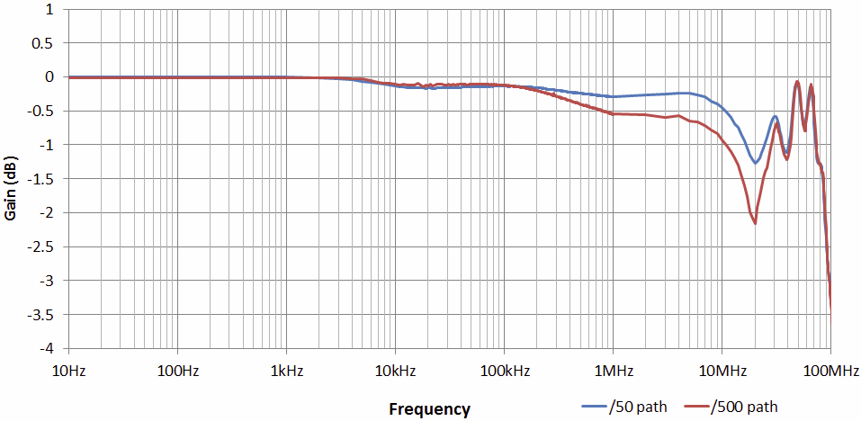 "Example response shown in the ""typical specifications"" section of an active high voltage probe (as provided by the manufacturer). Note the visibly different zones at 10kHz, 100kHz and 1MHz indicating different compensation schemes are used."