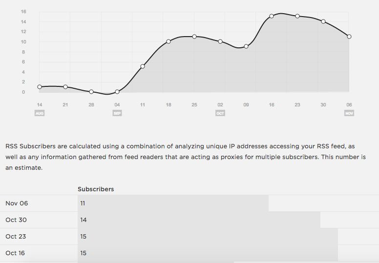 RSS Subscribers   Squarespace Analytics Overview